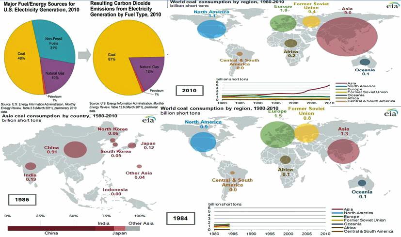"Fig. 7.0 ""The world coal consumption and demand. Image Courtesy: USEIA."""